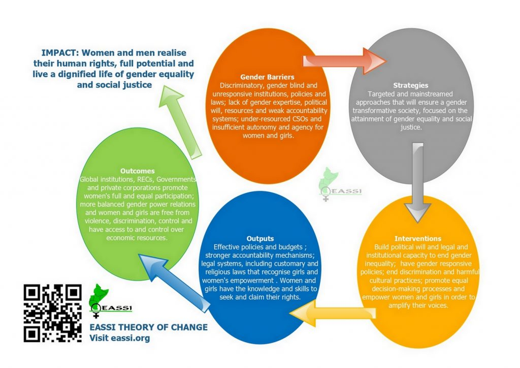 Theory of Change/ Our framework